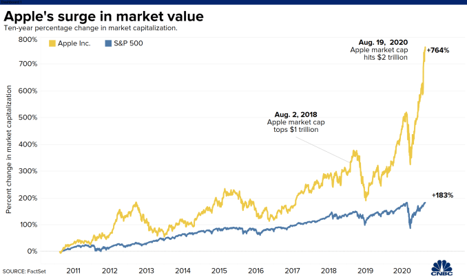 Apple Becomes First U.S. Company To Reach A $2 Trillion Market Cap